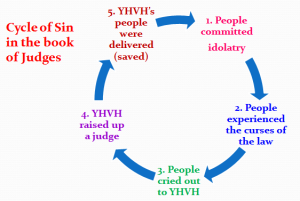 Cycle of Sin in Judges